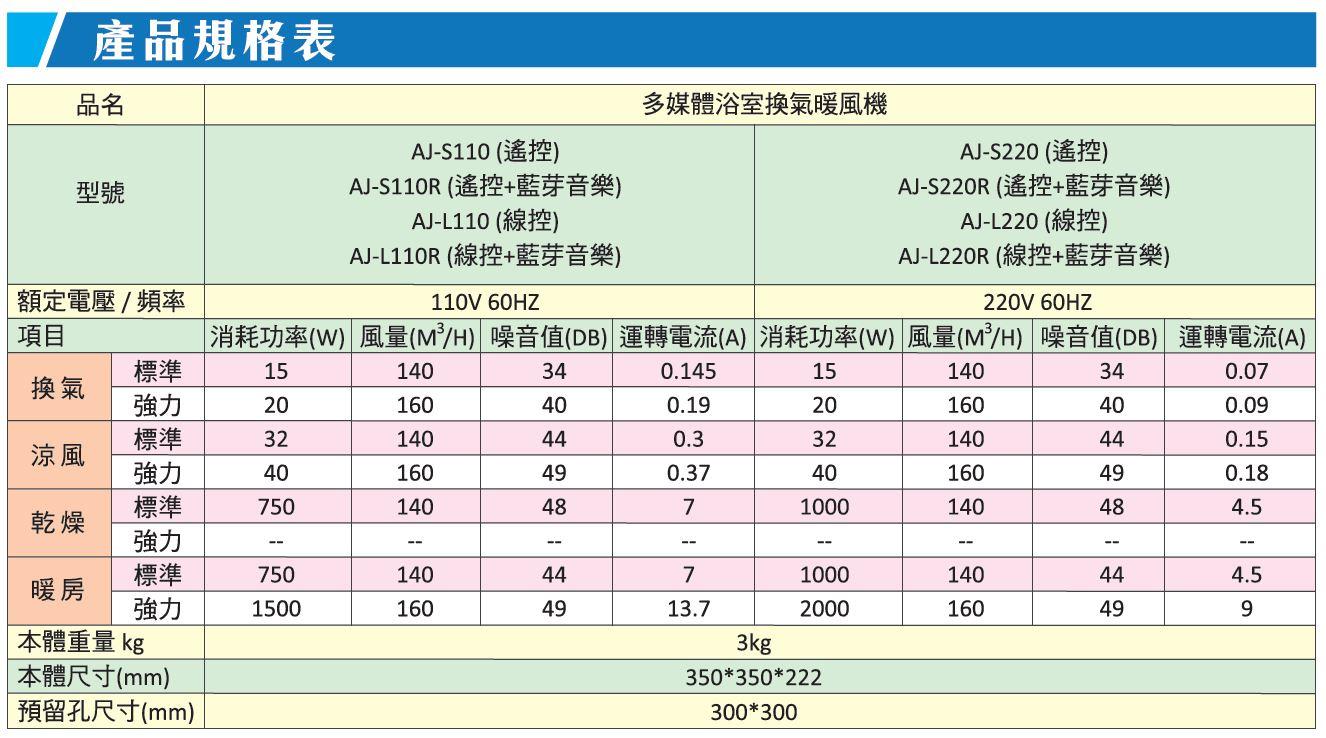 浴室暖風機產品規格表